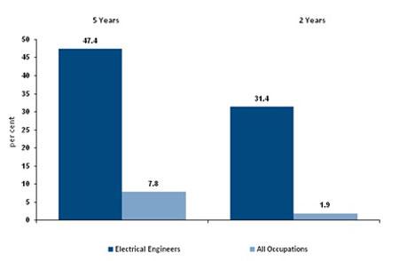 Biểu đồ cho thấy tăng trưởng việc làm (%) trong vòng 5 năm và 2 năm qua đối với ngành Điện nói chung so với tất cả các ngành nghề (Nguồn: ABS LFS, DEEWR dữ liệu tháng 11/2012).