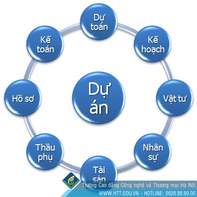 cu-nhan-nganh-quan-ly-xay-dung-ra-truong-lam-gi-htt-edu-vn