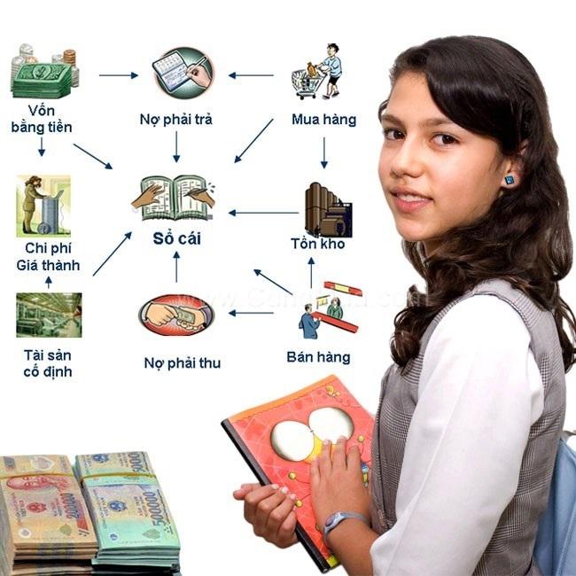 Chuyên ngành kế toán tổng hợp tại HTT luôn có sức hút lớn đối với các bạn sinh viên mới